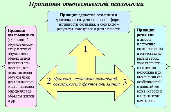 Развитие психологии за рубежом
